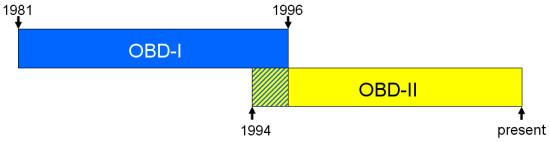 OBD Timeline