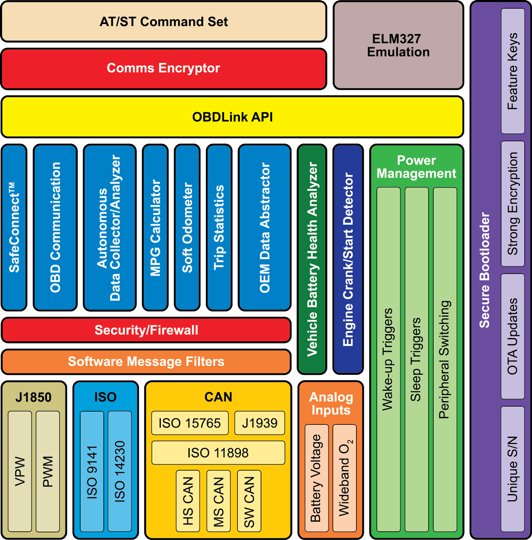 OBDLink Technology Stack