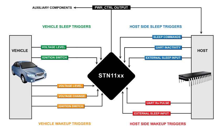 STN11xx Sleep/Wakeup Triggers Diagram